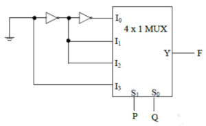 The output of following circuit is?